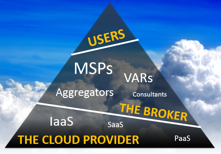 cloud value chain bg