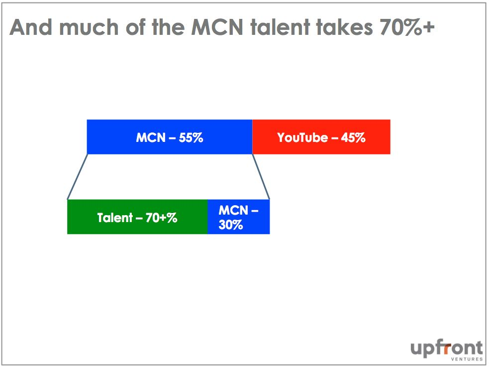2. Talent Revenue Split