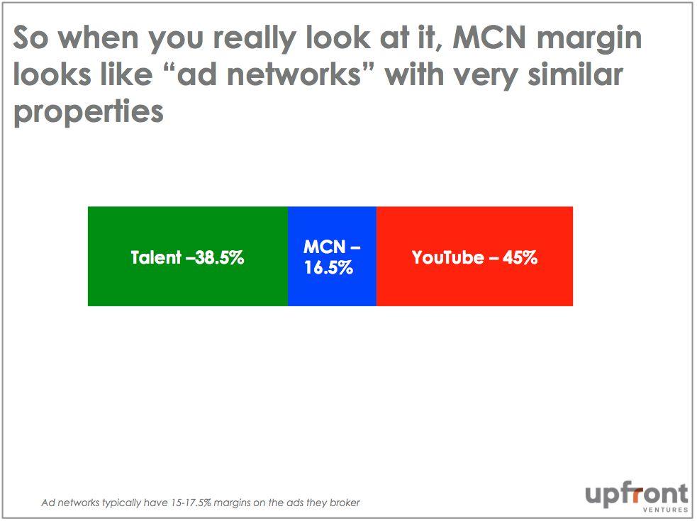 3. MCN Margins