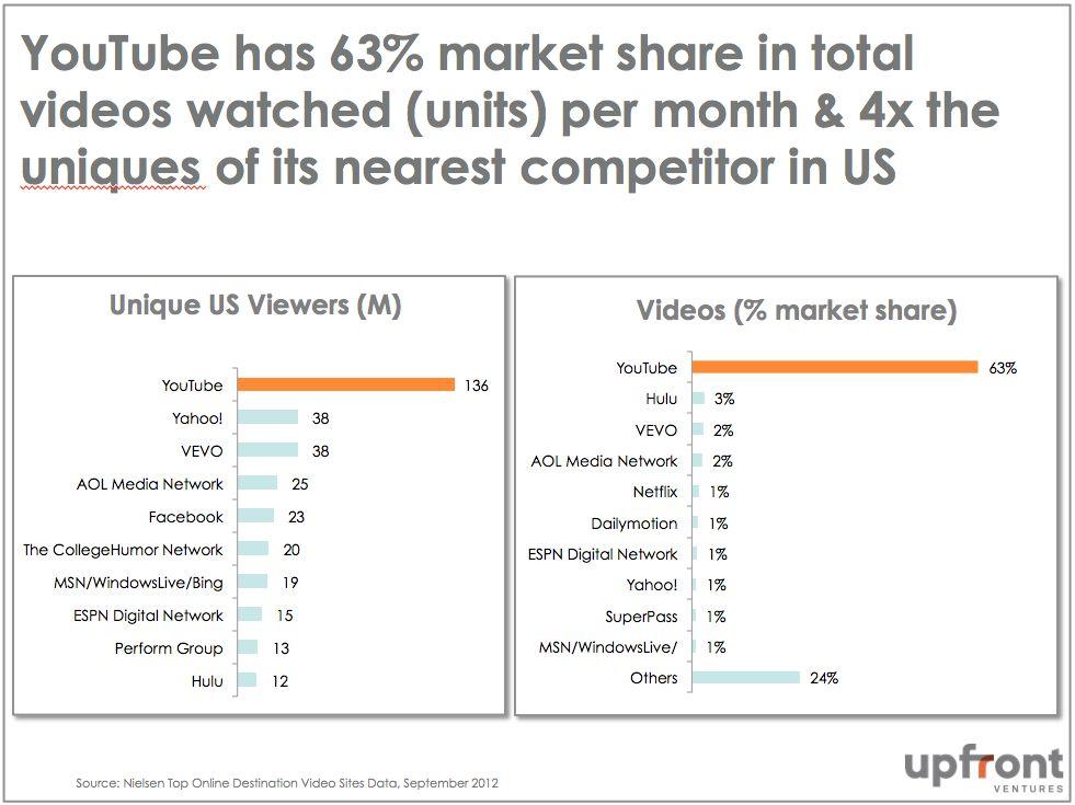 6. YouTube Marketshare