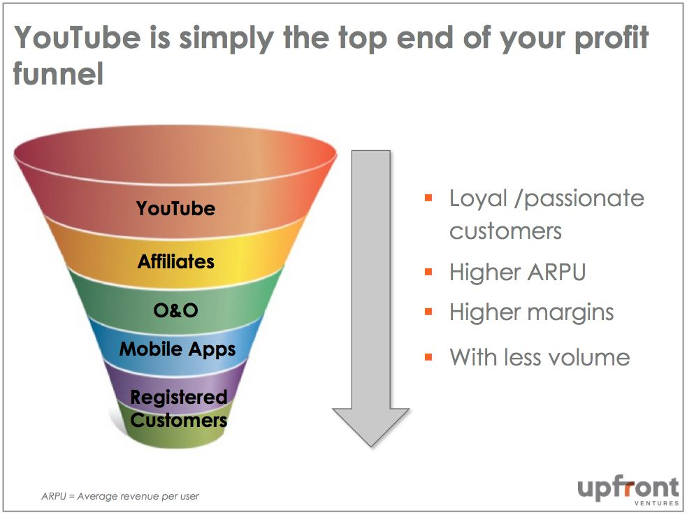 8. YouTube Funnel
