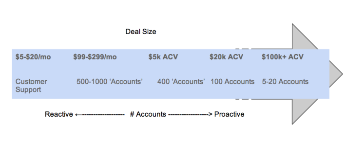 The $2 Million Dollar Man (/Woman):  How to Think About Scaling Your Customer Success Team