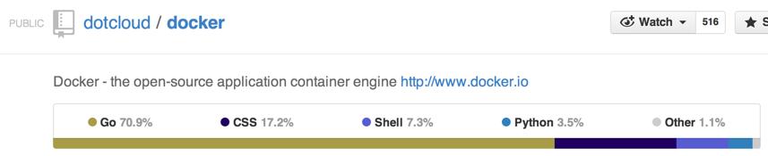 Docker Language Breakout on Github