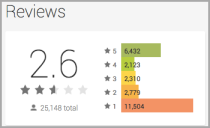 Facebook Home user ratings