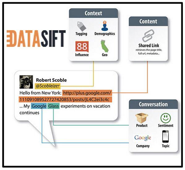 datasift vc funding