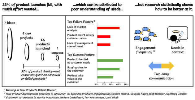Product development success and failure