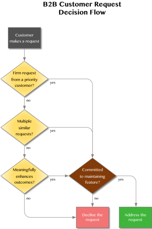 Decision flow for customer feature requests