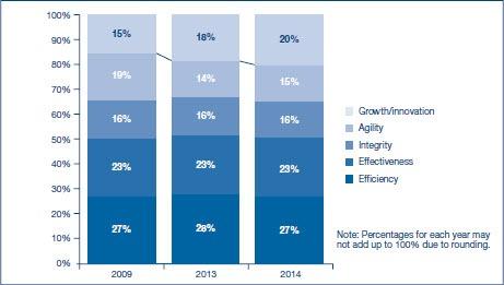 CIO innovation and expectations - Gartner