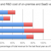 Challenges For On-premise Vendors Transitioning To SaaS