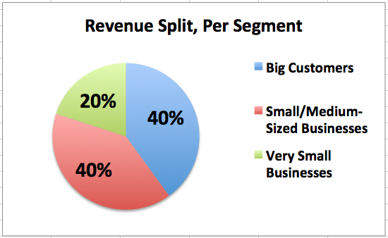 A Solution Sale Can Capture 3-20x the Revenues of A Tool Sale.  With Almost the Exact Same Core Product.
