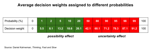 Decision weights vs probability