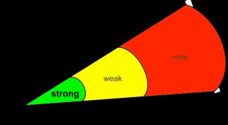 Strong weak no ties