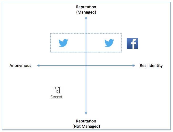 twitter facebook secret matrix