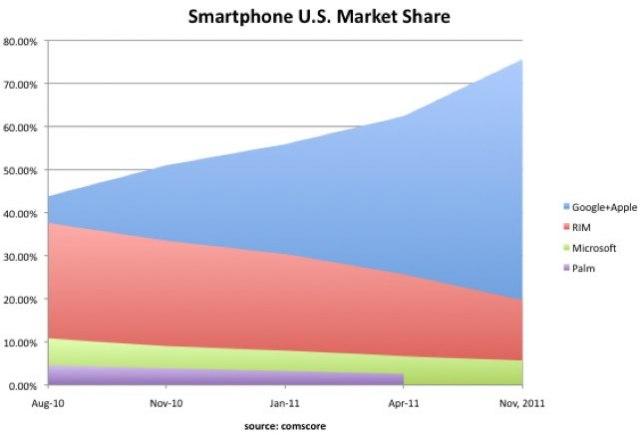 Goog-apple-smartphone-share