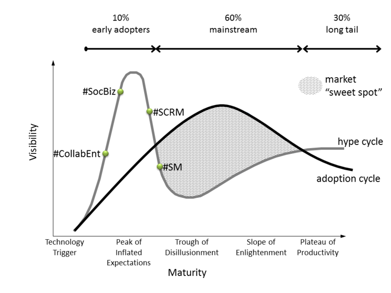 Hype-overlapping-adoption-for-social-techs