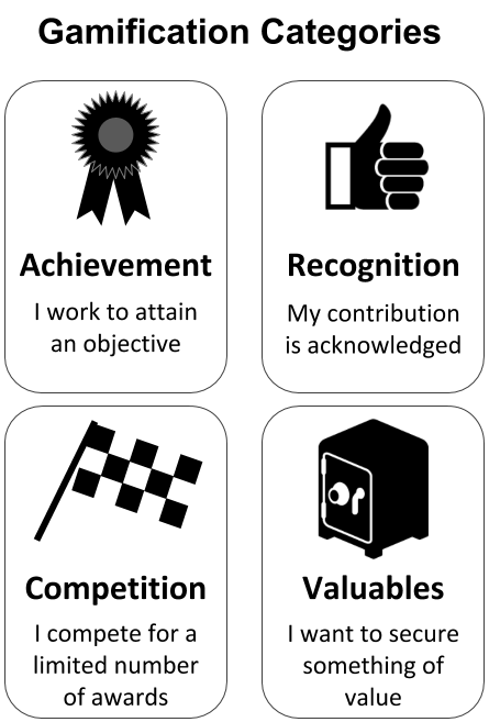 Gamification_categories