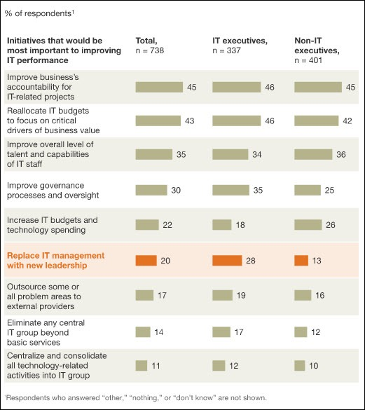 McKinsey - replacing IT management is a priority