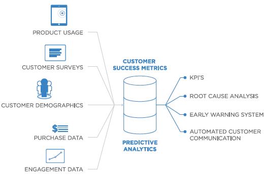 saas customer success metrics ocean of data