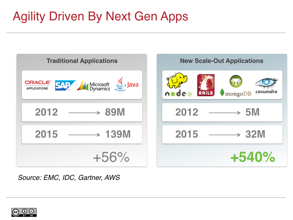Agility Driven by Next Gen Apps