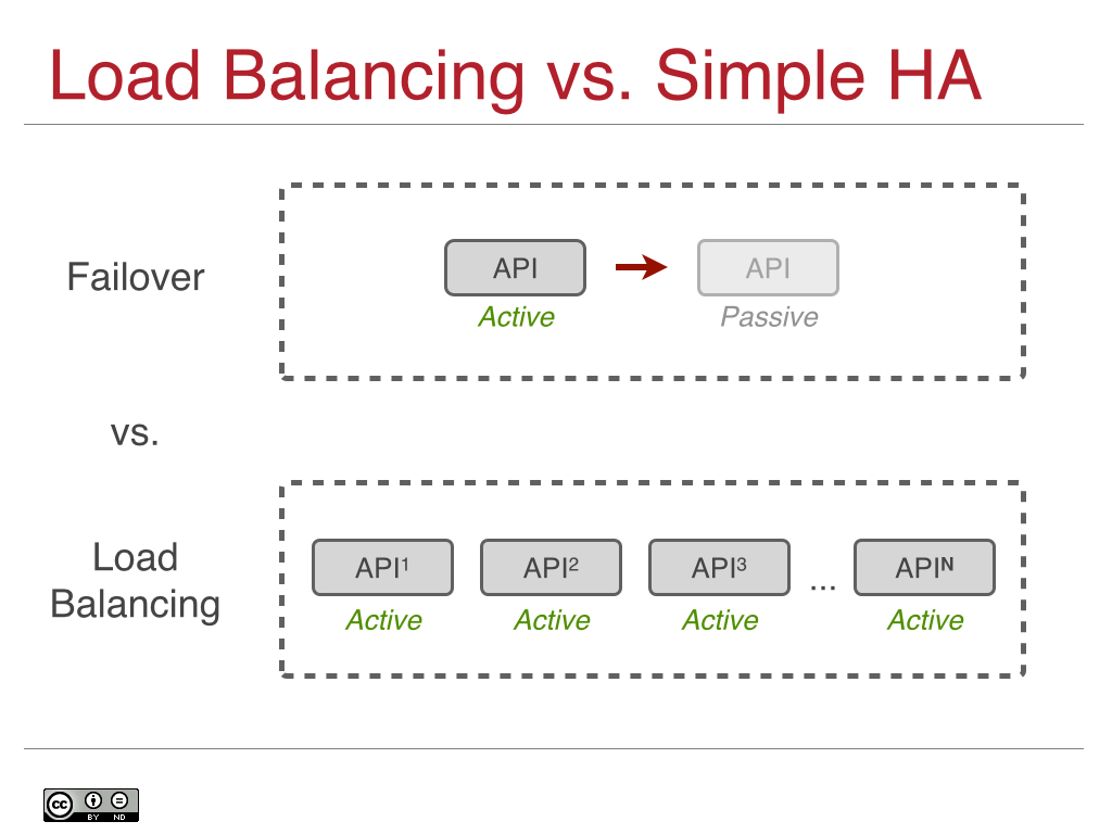 Load Balancing vs. Simple HA