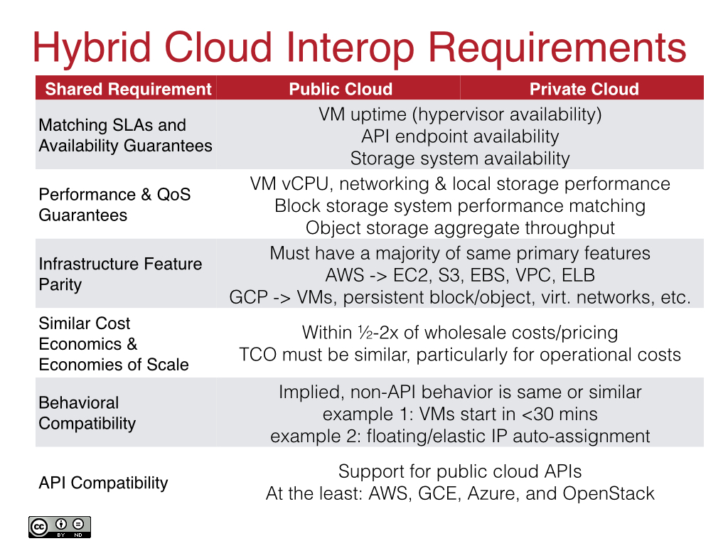 Hybrid Cloud Interoperability Requirements