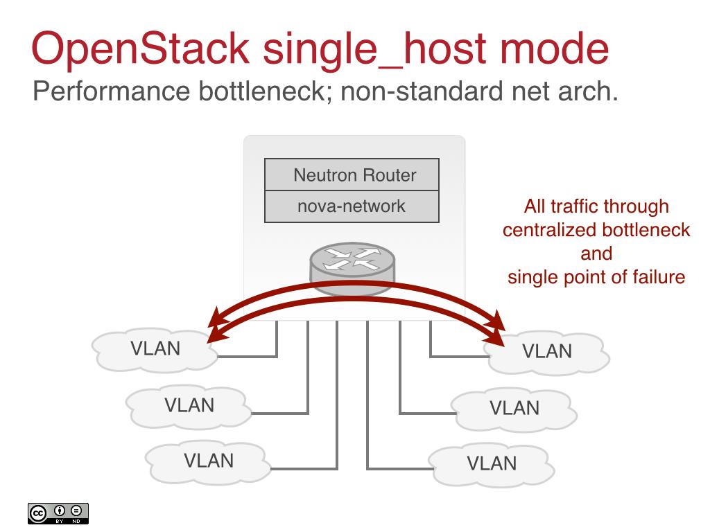 OpenStack single_host mode