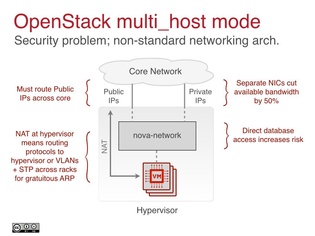 OpenStack multi_host mode
