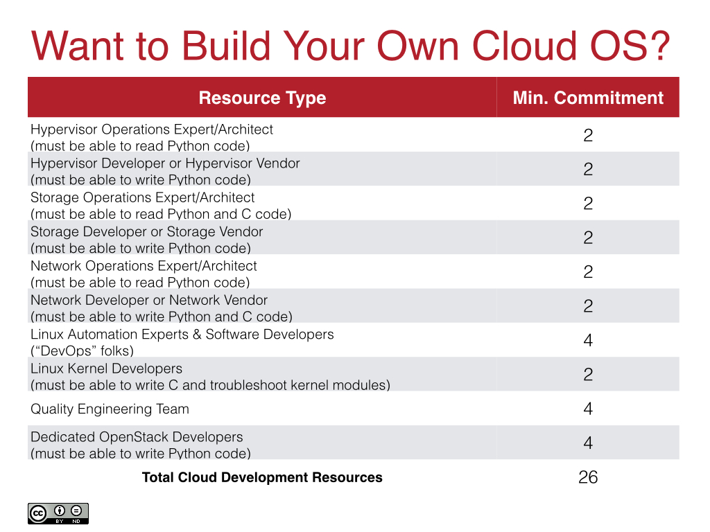 Cloud OS Development Team Requirements
