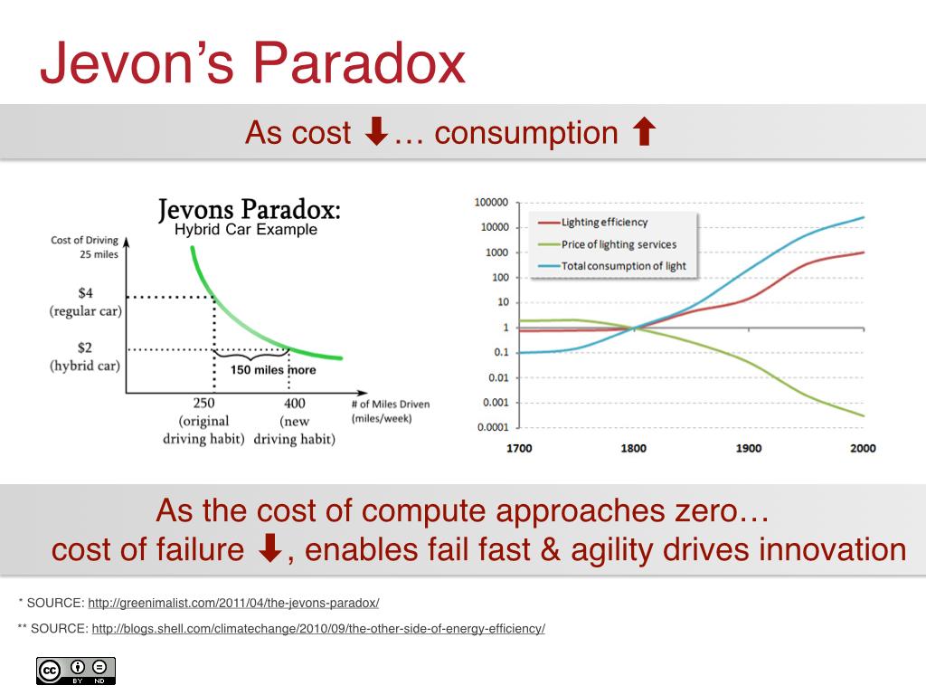 Jevon's Paradox