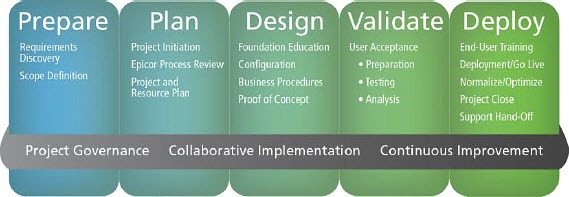 Epicor implementation methodology