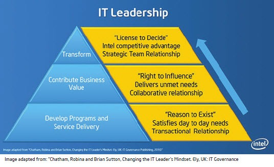 CIO strategy workshop: Intel's IT leadership and transformation pyramid
