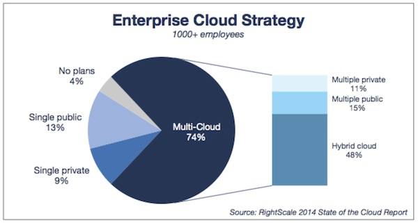RightScale-State-of-the-Cloud-2014-hybrid-cloud-strategy