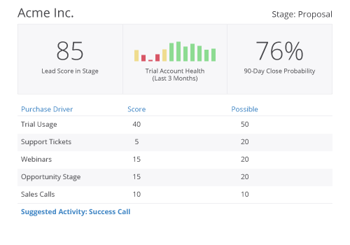 saas customer success metrics kpi dashboard