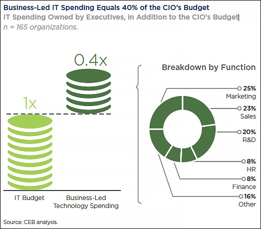 CEB-shift-in-IT-CIO-spending