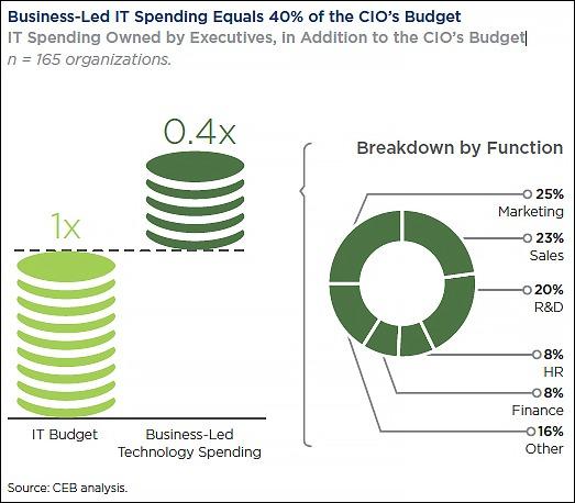 CEB-shift-in-IT-CIO-spending