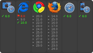 The Browsers That Have Known Support, ya know, if you want to use nools in a broswer.