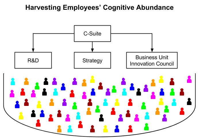 Harvesting_employee_cognitive_abundance