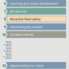 New Research: The Top 10 Factors for Employee Happiness on the Job