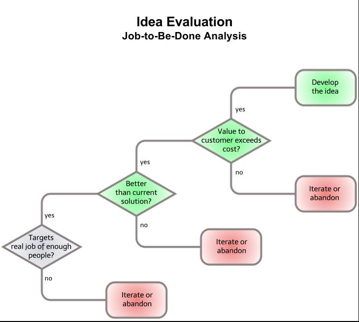 JTBD_Evaluation_Decision_Tree