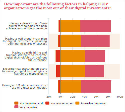 pwc-ceo-survey-impact-on-it-and-cio-digital-investment-success-factors.jpg