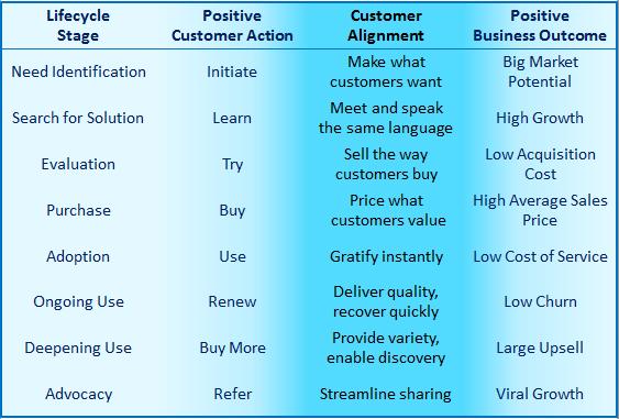 saas customer alignment