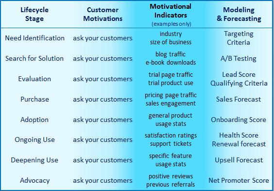 saas customer motivation