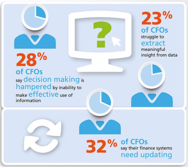 CFOs and IT systems - Epicor