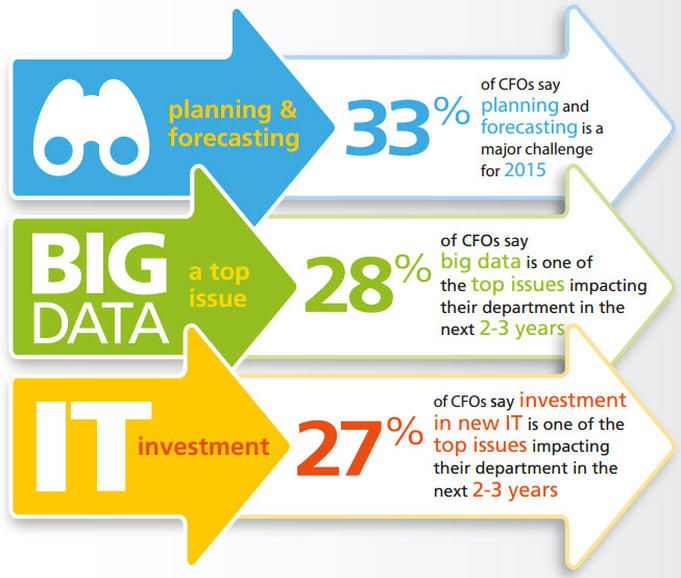 CFOs plan to invest in information technology - Epicor