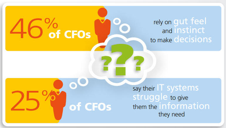 CFOs struggle with IT systems - Epicor