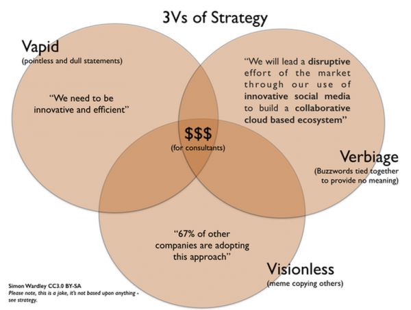 simon-wardley-three-vs-of-strategy