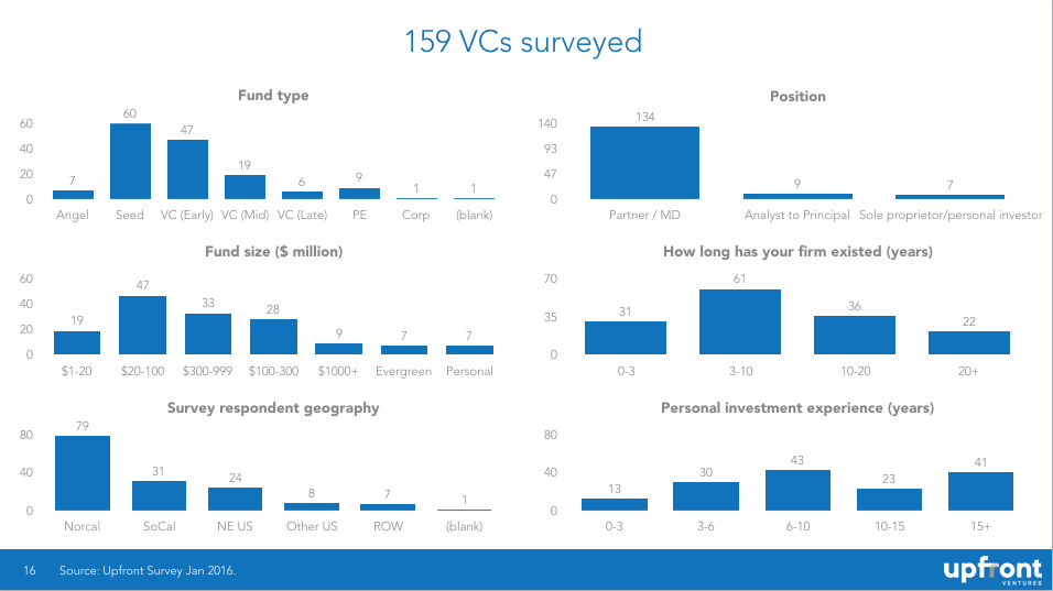 VC Survey Participants