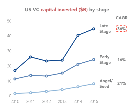 VC investments per year