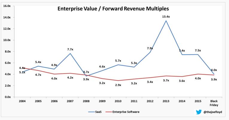 ev forward revenues