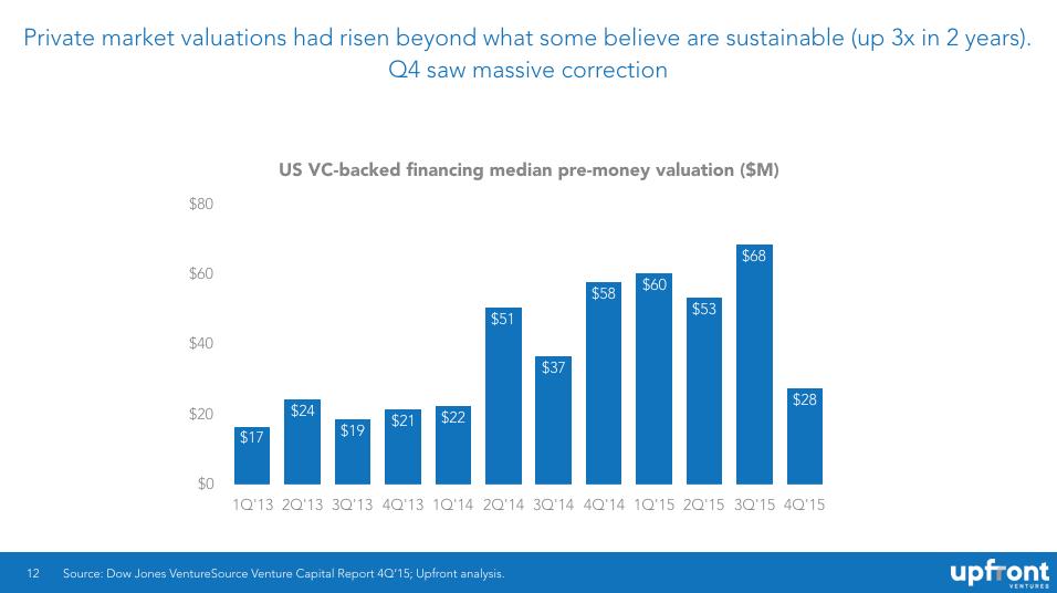 median valuations in venture